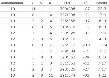 Handballregeln Tabelle
